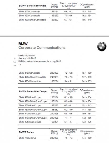 BMW4シリーズ本国エンジン及びモデルの新ラインナップ発表!2016年3月からBMW440iクーペ及びグランクーペ、カブリオレが設定【BMWグローバルプレスリリース】