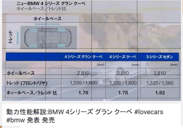 BMW4シリーズグランクーペの発売記者会見の動画を見てみる^^