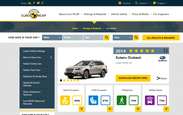 Subaru Outback 2014 safety rating results