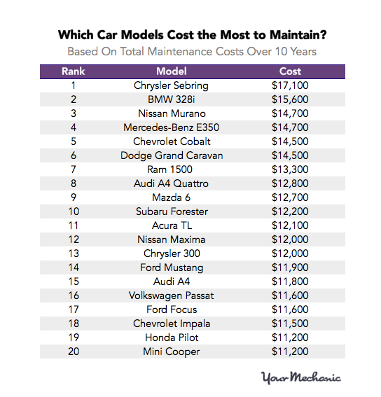 Most and Least Expensive Cars to Maintain 4