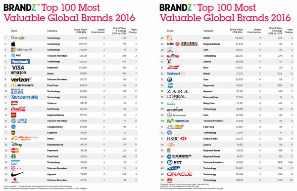 BrandZ「最も価値のあるグローバルブランド2016 トップ100」が発表されました!1位はGoogle、BMWは?