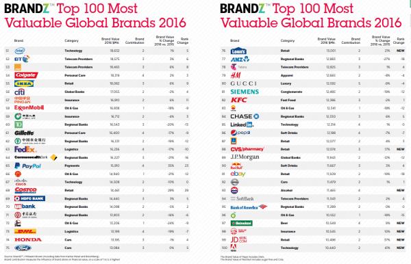 brandz top 100 51-100