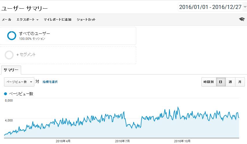 MyブログPV(ページビュー)ランキング2016トップ10!1月から12月までの当ブログのアクセス数推移を振り返ってみる^^