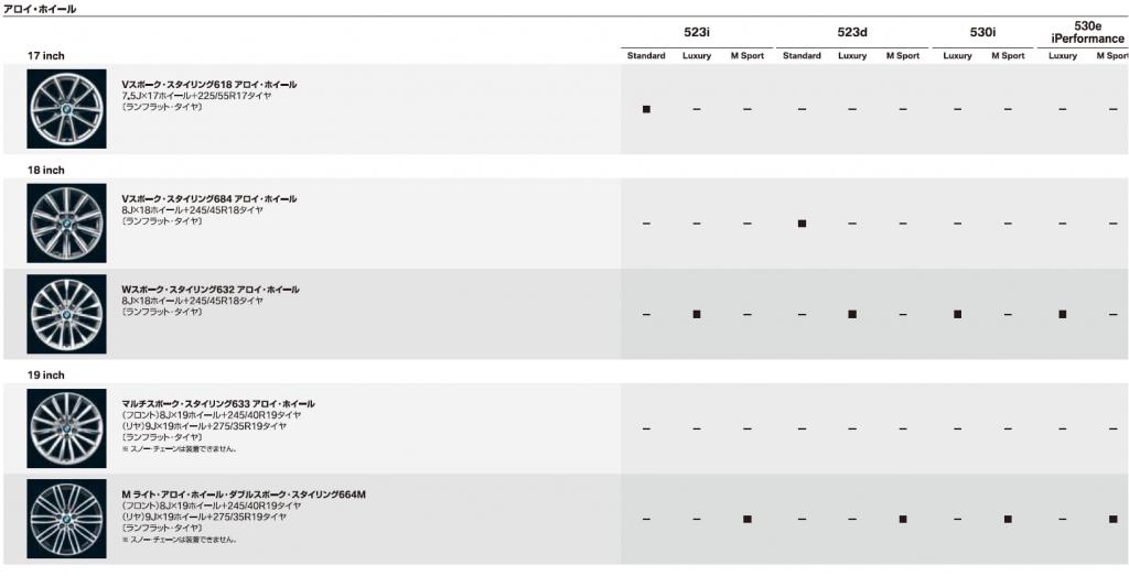 新型BMW5シリーズ(G30)の詳細価格カタログを入手したので素の523iと523iMスポーツの装備の差を詳しく比べてみる。144万の違いをどう判断する?
