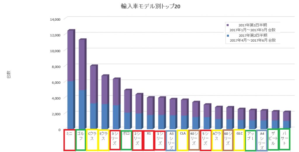 2017年上半期輸入車モデル別販売台数!トップ20にBMW6台、メルセデス・フォルクスワーゲン5台、アウディ・ボルボが2台となりました♪新型5シリーズは何位?