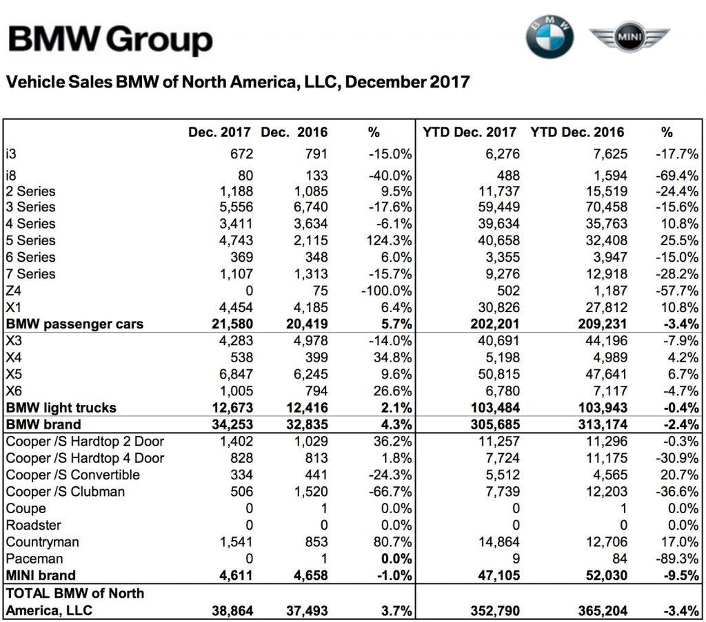 米国BMWの2017年12月のモデル別販売台数内訳!一番売れているモデルはXシリーズ?