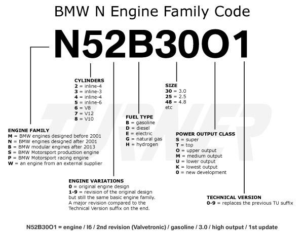 BMWの6桁のエンジン型式名・種類・コードについて調べてみた^^「N20B20B」や「S55B30A」の意味は?