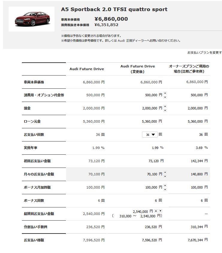 BMWフューチャー・バリューローンに対抗してアウディも残価保証型ローン「Audi Future Drive」を全モデルに設定!気になる残価率は?