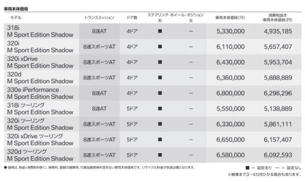 BMW3シリーズの販売グレード・タイプのラインナップは全部で何種類あるか分かりますか?