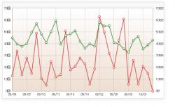 ブログアクセス数増大によるHTTP503表示エラー対策のためにサーバー増強&SSL対応しました^^
