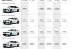 BMW3シリーズの日本市場の累計販売台数の割合や、Mスポーツの販売比率は?新型3シリーズ(G20)をMスポーツ中心に絞ったのは戦略的にありかも^^