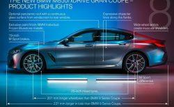 BMW最上級の4ドアクーペ新型8シリーズグランクーペ(840i,M850i)がワールドプレミアされました♪日本での発売時期は?