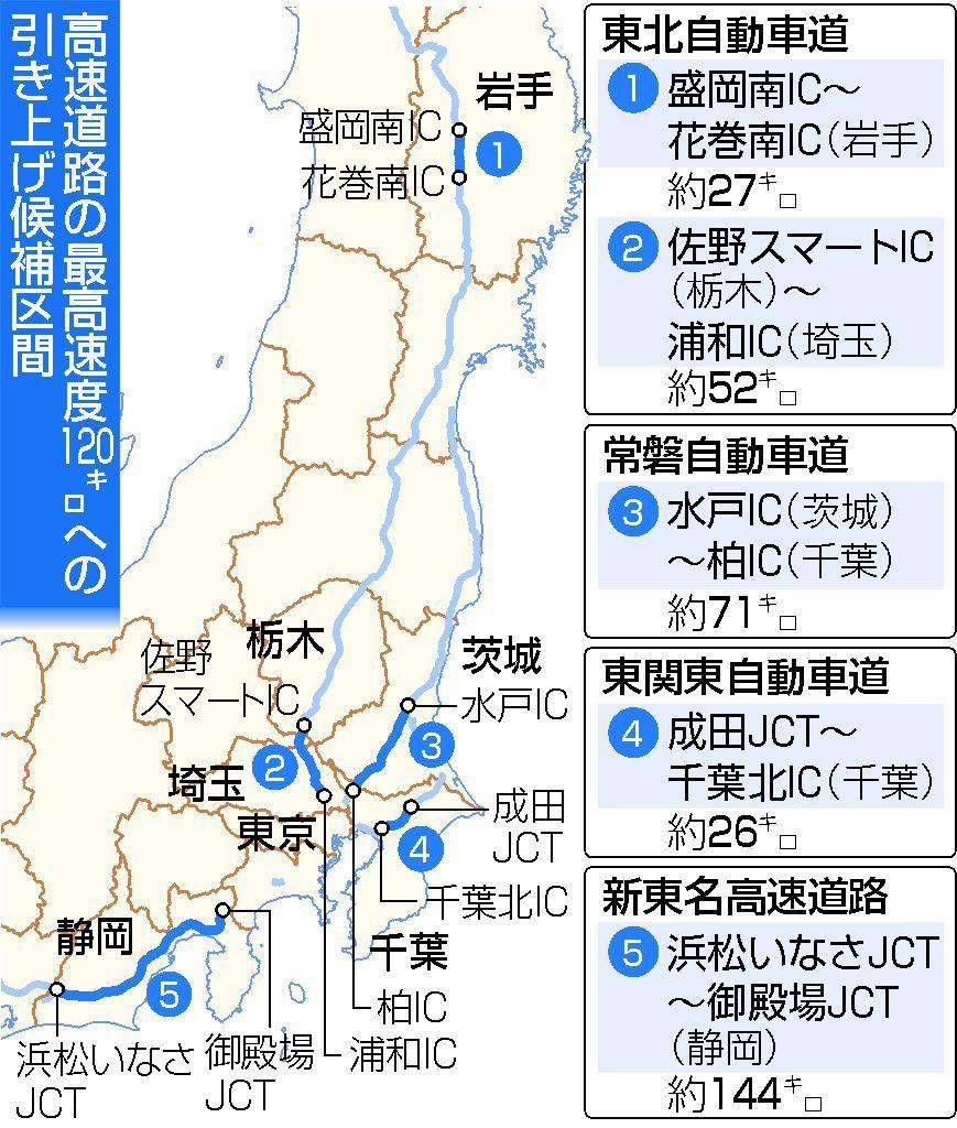 とうとう高速道路の最高速度が時速120キロに引き上げへ!東北道・浦和ICや常磐道・柏ICなど生活圏内の区間も含まれそう^^