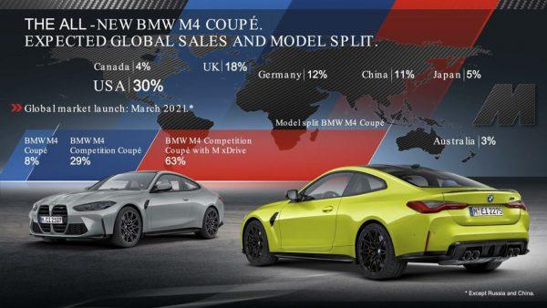 新型BMWM3(G80)M4(G82)のBMWの市場シェア及び販売グレード比率予想イメージ!USAが主力マーケットでM xDriveモデルが一番の売れ筋!?